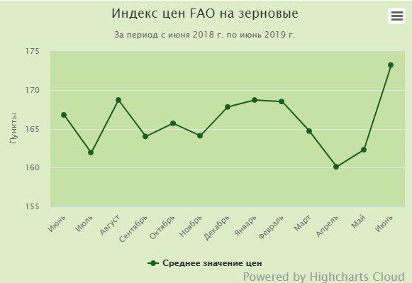 В Украине наблюдается значительное повышение индекса цен на зерно